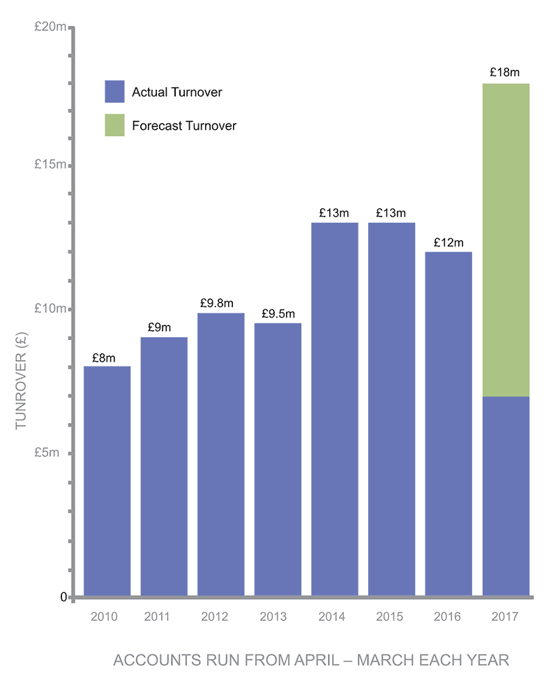Health & Safety Graph